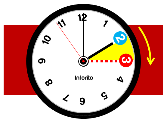 Horario de verano 2015